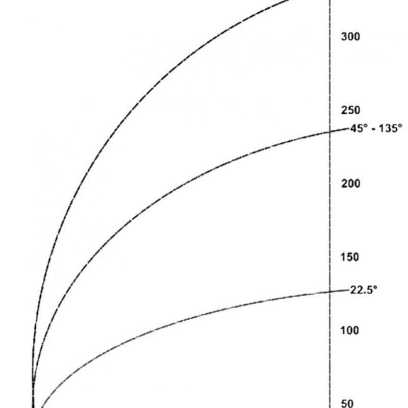 Kapaciteta DUO-550XE